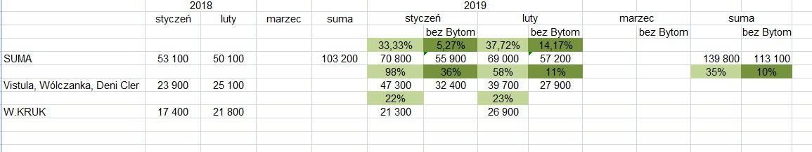 16385e6a18b0c Aktualna sytuacja na wykresie – Vistula jest w średnioterminowym trendzie  wzrostowym – ujęcie tyg: