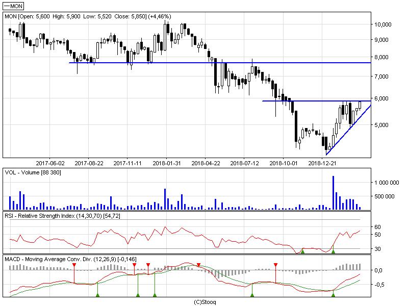 11a4ea45ec Analiza techniczna spółek  Monnari oraz Playway. - GPW ATAK